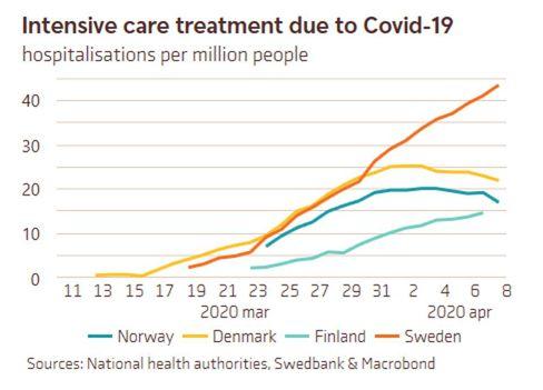Graph highlighting Sweden robust medical system