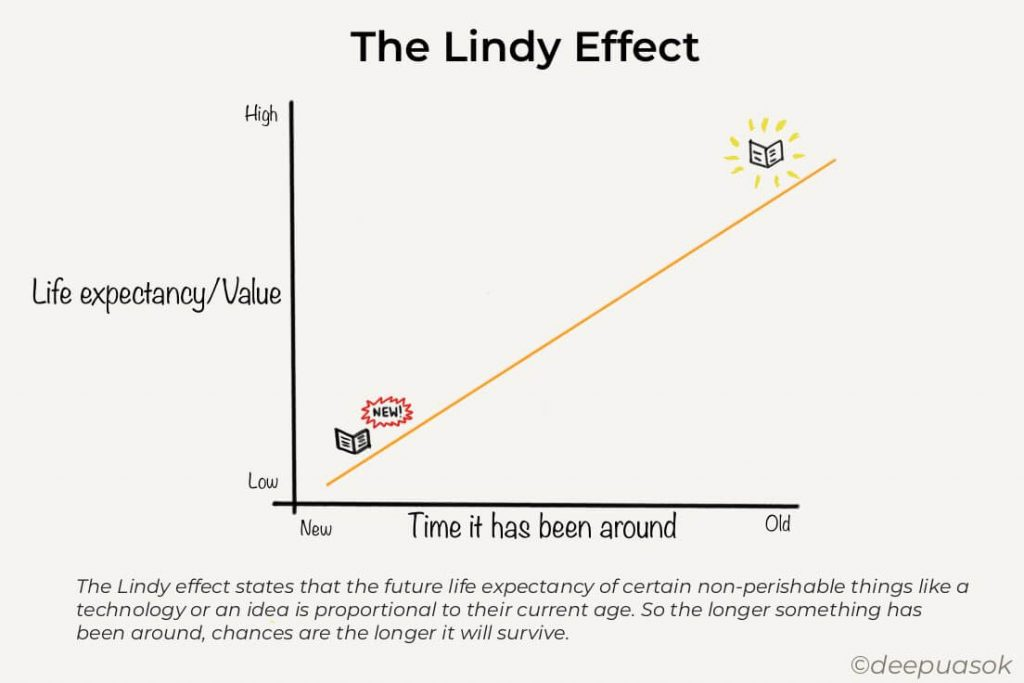 Lindy Effect explained