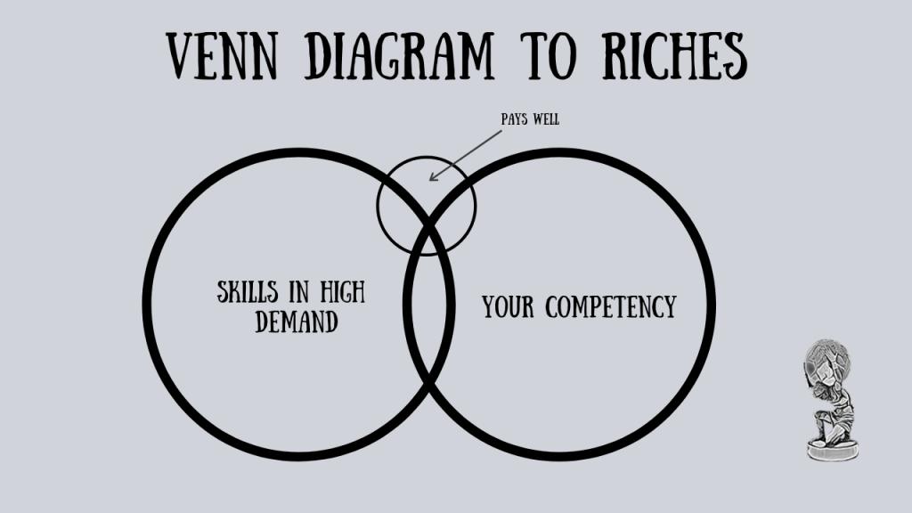 venn diagram to riches