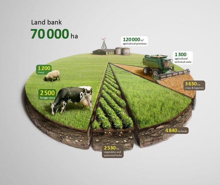 land usage food waste